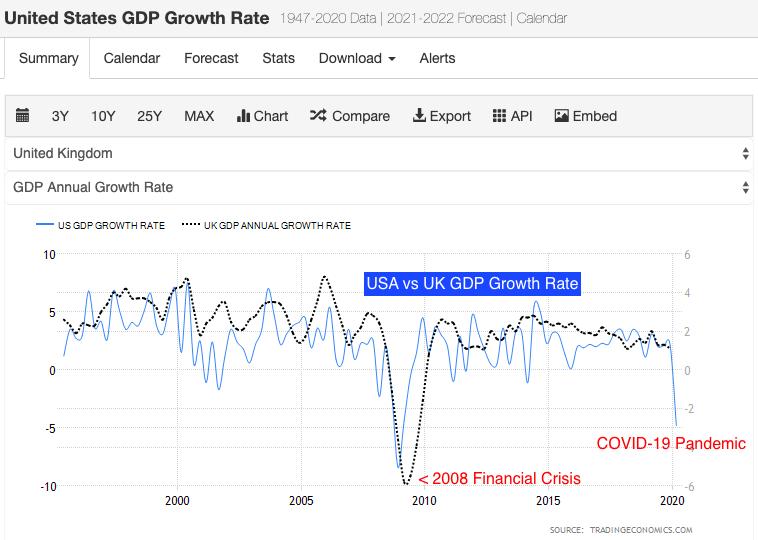 US economy in 2020